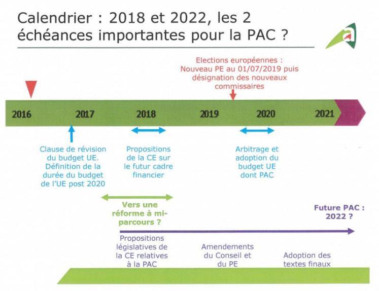 Réforme de la PAC : remettre du sens politique et de l'ambition